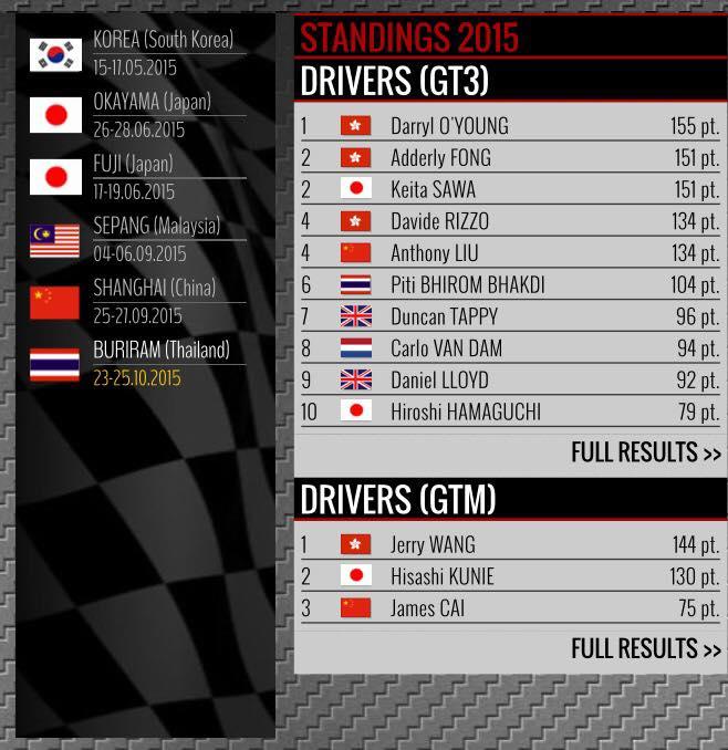 ขอบคุณภาพประกอบจาก facebook: TP12 Racing TEAM