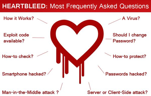 heartbleed bug เป็นช่องโหว่ของระบบ internet ไม่ใช่เฉพาะบนเครื่อง PC / Mac แต่ลามไปถึงบนมือถือ iOS Android และ Windows Phone โดยพวกมือบอน หรือพวกคนที่ไม่หวังดี (บ้างก็คิดว่าเป็น แฮกเกอร์ที่อยากลองของ) เข้ามาขโมยข้อมูลส่วนตัวไปได้ง่ายๆ เพราะว่าทุกวันนี้เรามีการเข้ารหัส OpenSSL บน applications นั่นเอง ซึ่งอาจรวมหมายถึง Account สำคัญที่ใช้ในระบบออนไลน์ด้วย